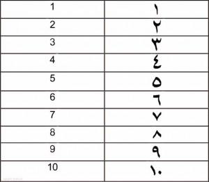 количественные числительные, порядковые, система счёта, египетские цифры, арабский язык, Egypt