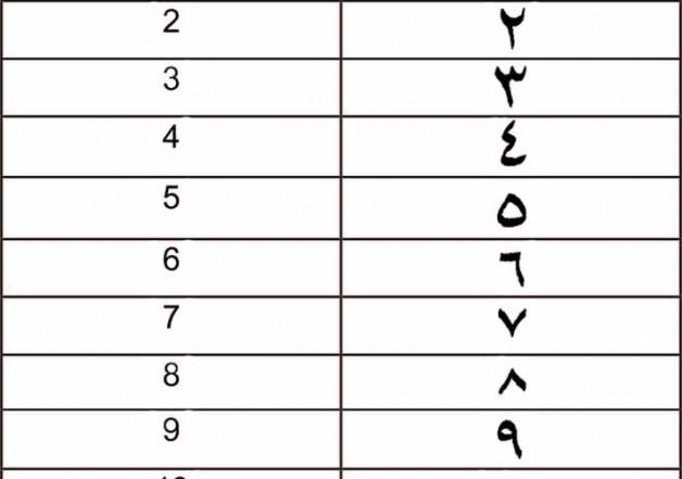 Арабские цифры и числительные в египетском языке